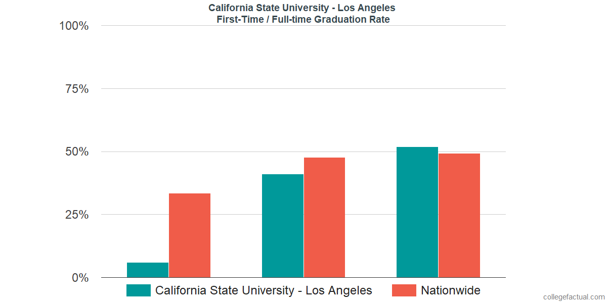 Graduation rates for first-time / full-time students at California State University - Los Angeles