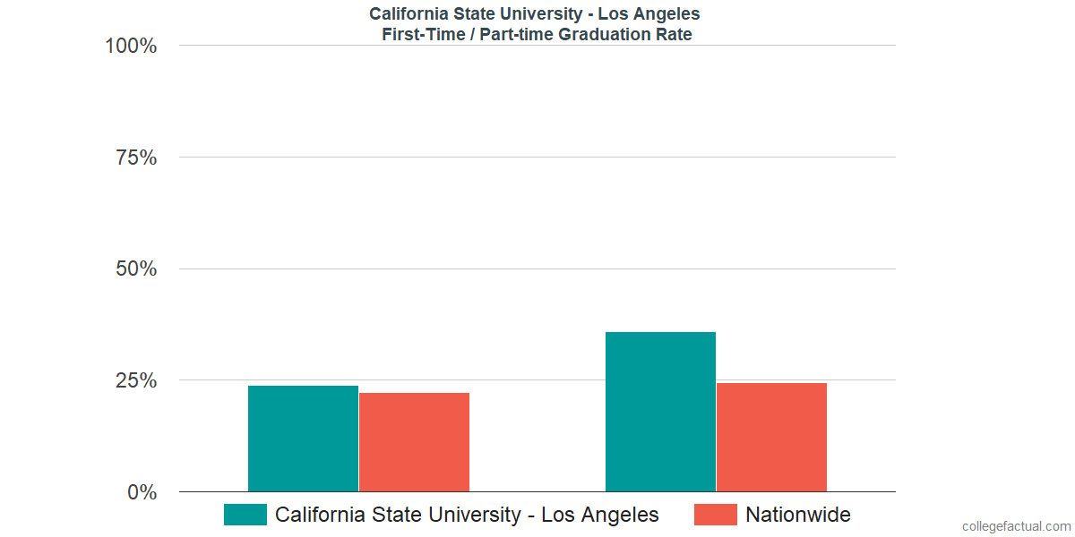 Graduation rates for first-time / part-time students at California State University - Los Angeles