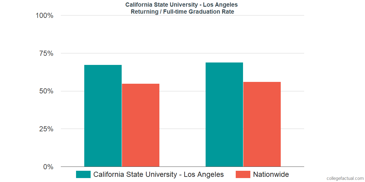 Graduation rates for returning / full-time students at California State University - Los Angeles