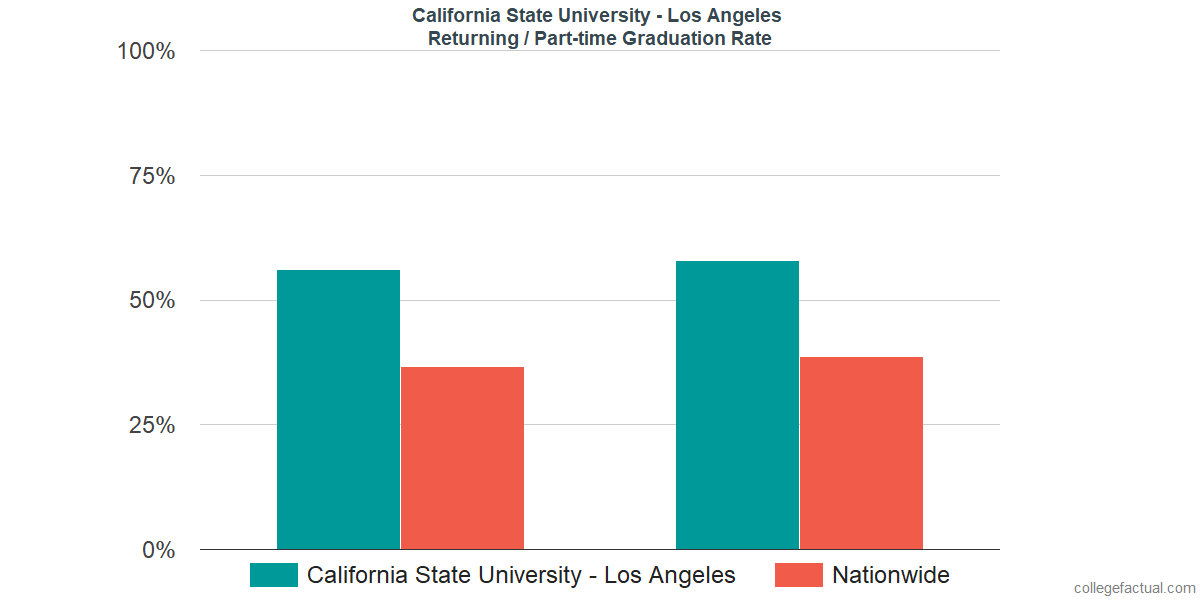 Graduation rates for returning / part-time students at California State University - Los Angeles