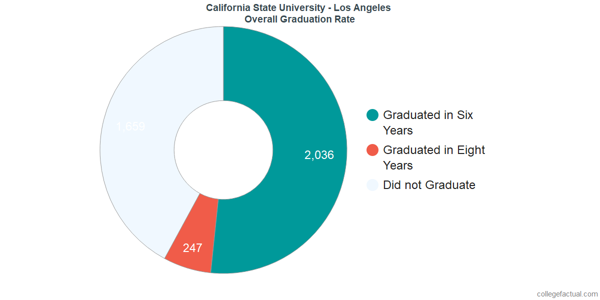 Undergraduate Graduation Rate at California State University - Los Angeles