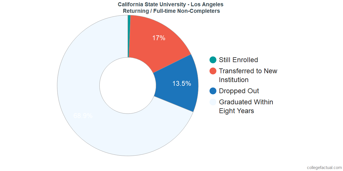 Non-completion rates for returning / full-time students at California State University - Los Angeles