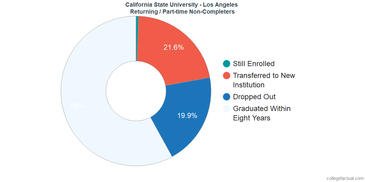 Non-completion rates for returning / part-time students at California State University - Los Angeles