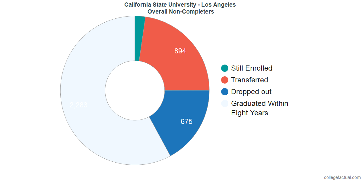 outcomes for students who failed to graduate from California State University - Los Angeles