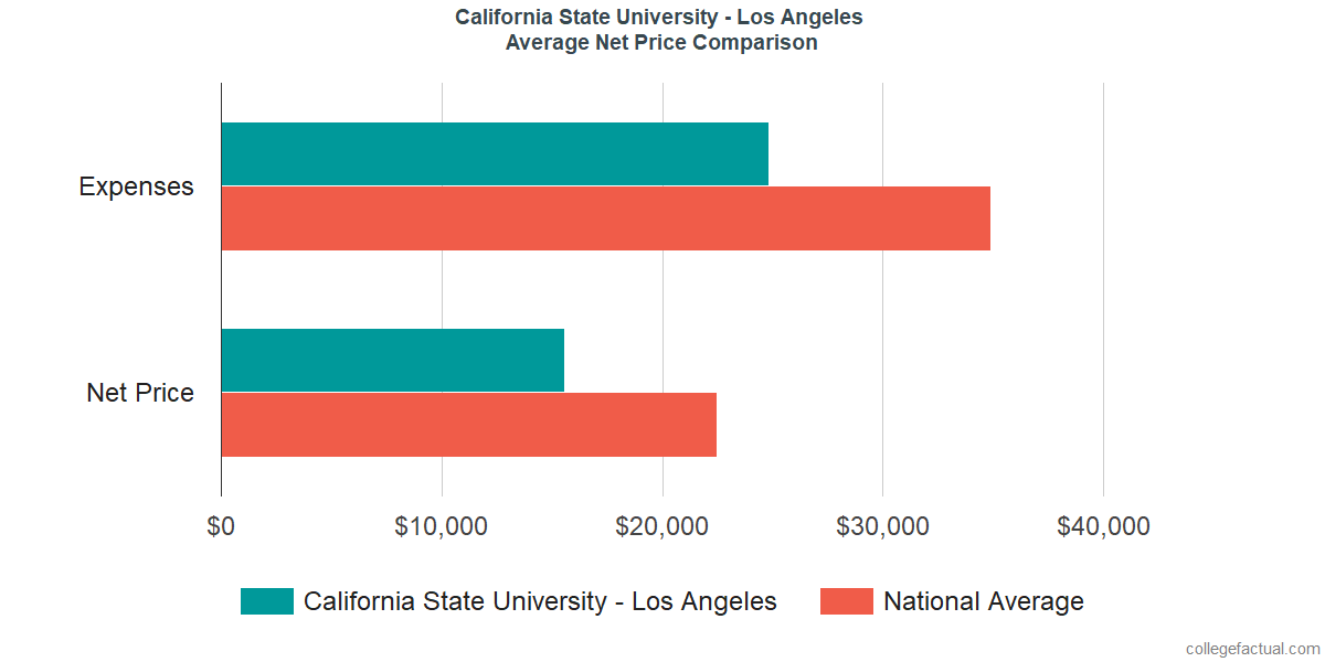 Net Price Comparisons at California State University - Los Angeles