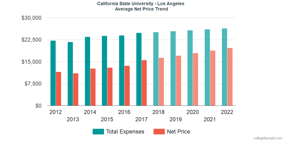 Net Price Trends at California State University - Los Angeles