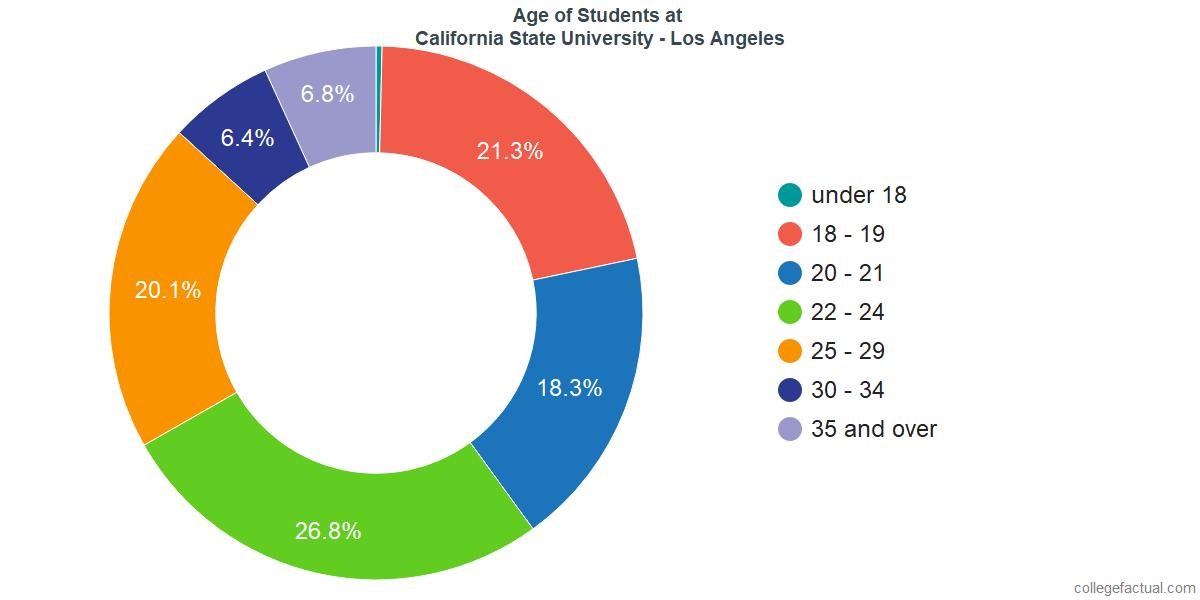 Age of Undergraduates at California State University - Los Angeles