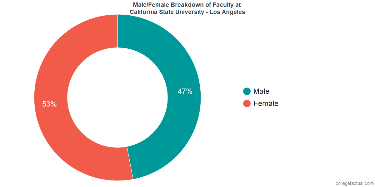 Male/Female Diversity of Faculty at California State University - Los Angeles