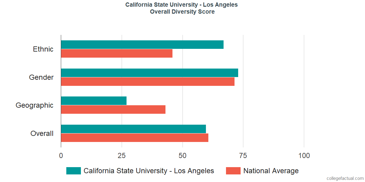 Overall Diversity at California State University - Los Angeles
