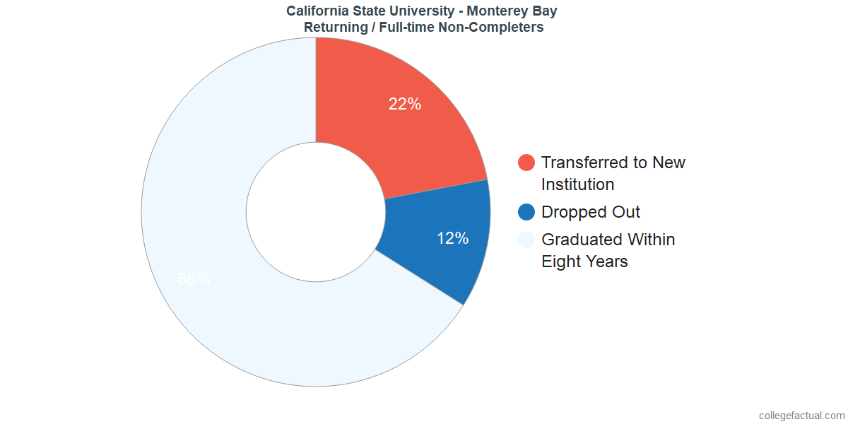 Non-completion rates for returning / full-time students at California State University - Monterey Bay