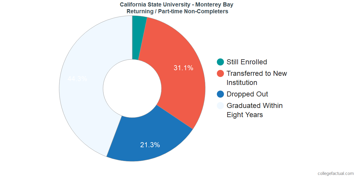 Non-completion rates for returning / part-time students at California State University - Monterey Bay
