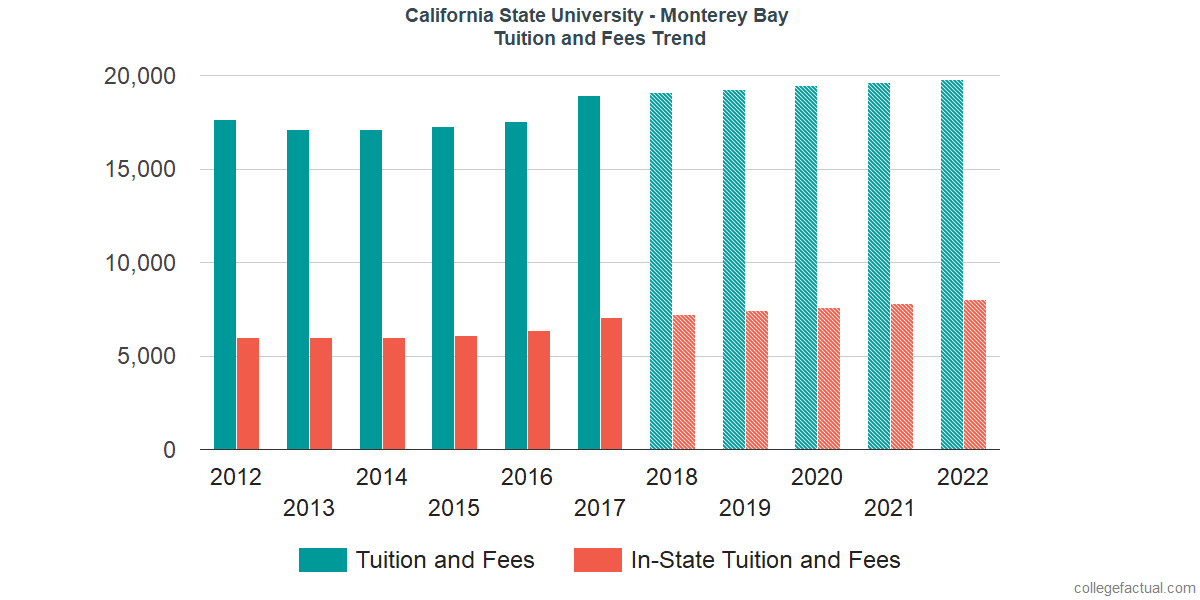 Tuition and Fees Trends at California State University - Monterey Bay