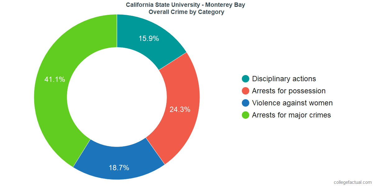 Overall Crime and Safety Incidents at California State University - Monterey Bay by Category