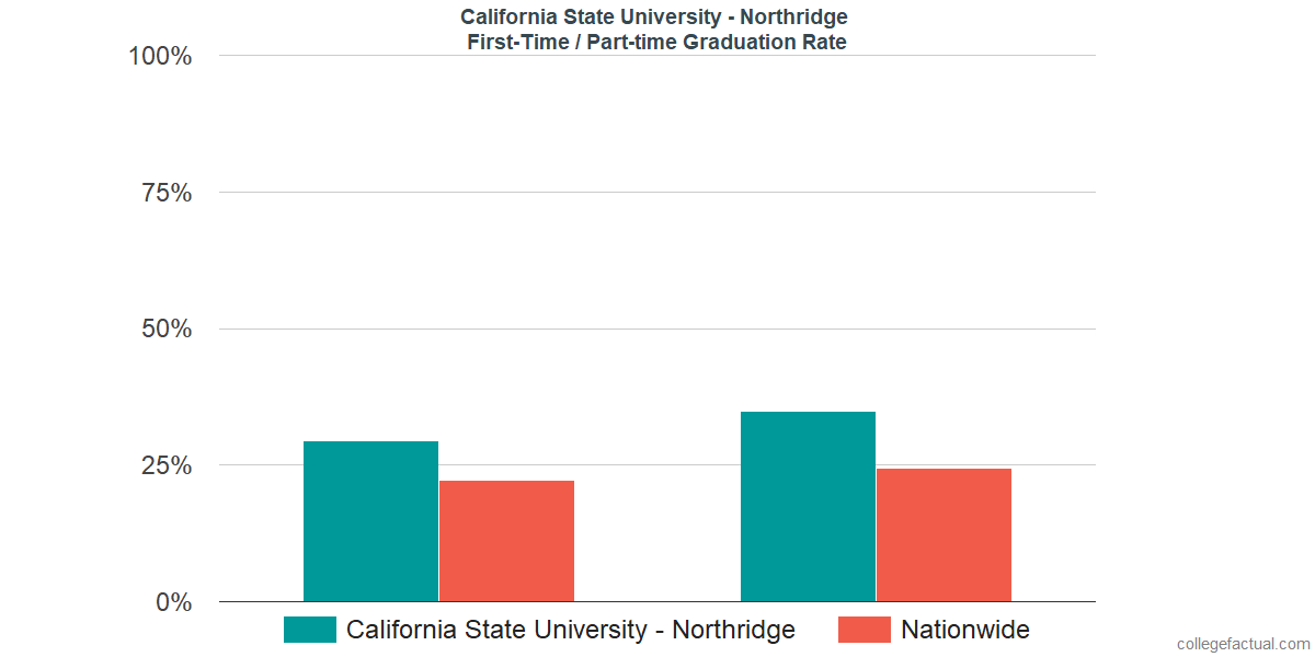 Graduation rates for first time / part-time students at California State University - Northridge
