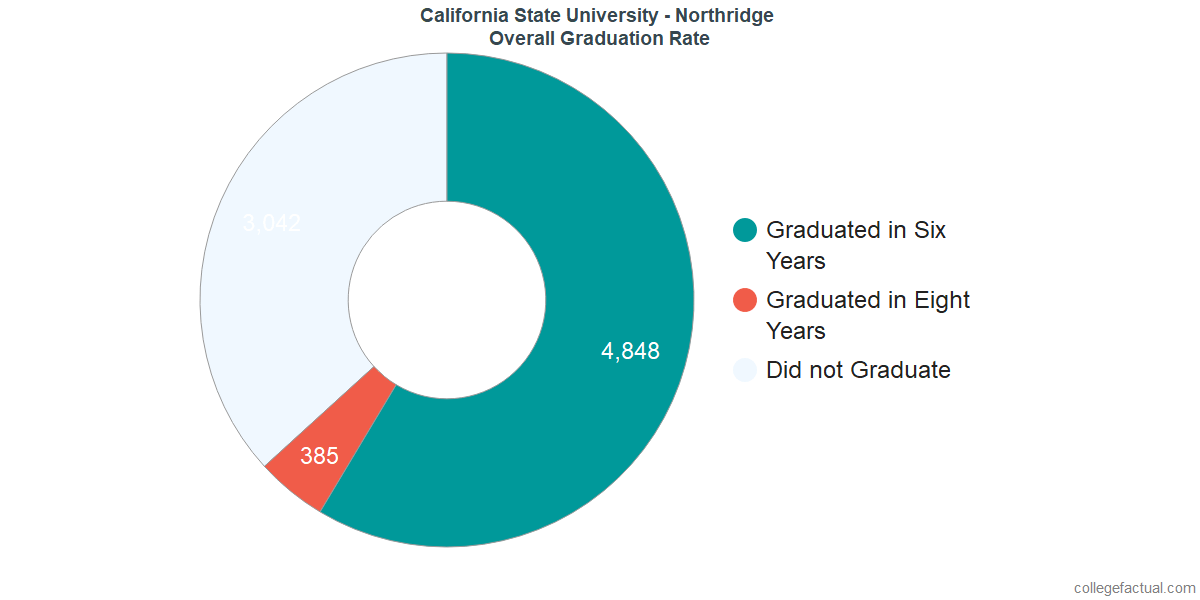 Undergraduate Graduation Rate at California State University - Northridge