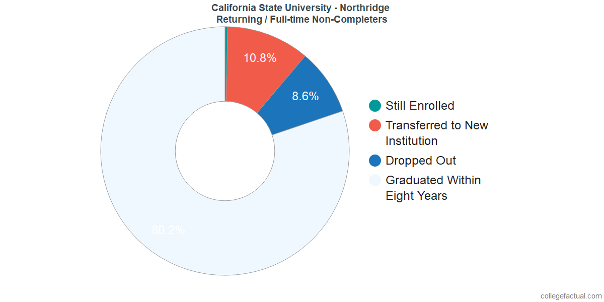 Non-completion rates for returning / full-time students at California State University - Northridge