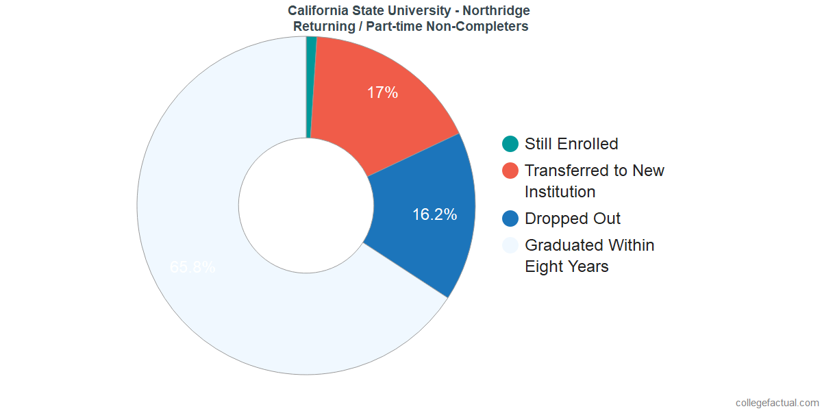 Non-completion rates for returning / part-time students at California State University - Northridge