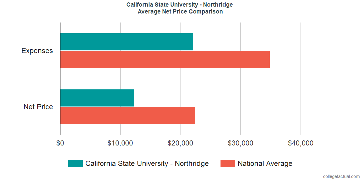 Net Price Comparisons at California State University - Northridge