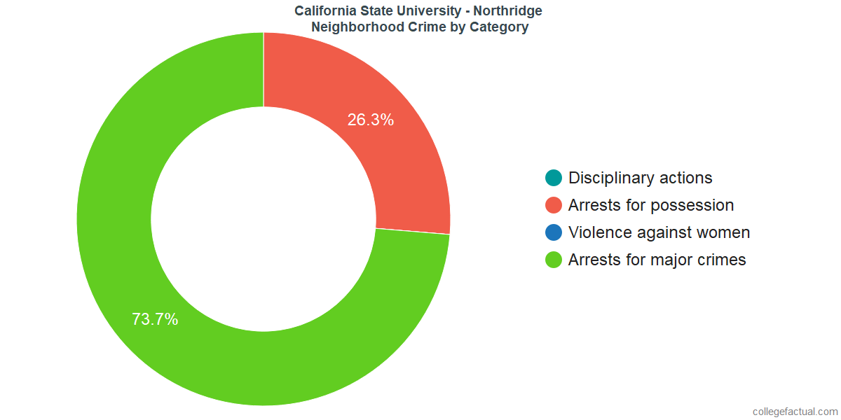 Northridge Neighborhood Crime and Safety Incidents at California State University - Northridge by Category