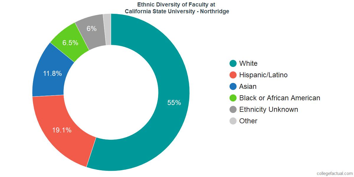 Ethnic Diversity of Faculty at California State University - Northridge