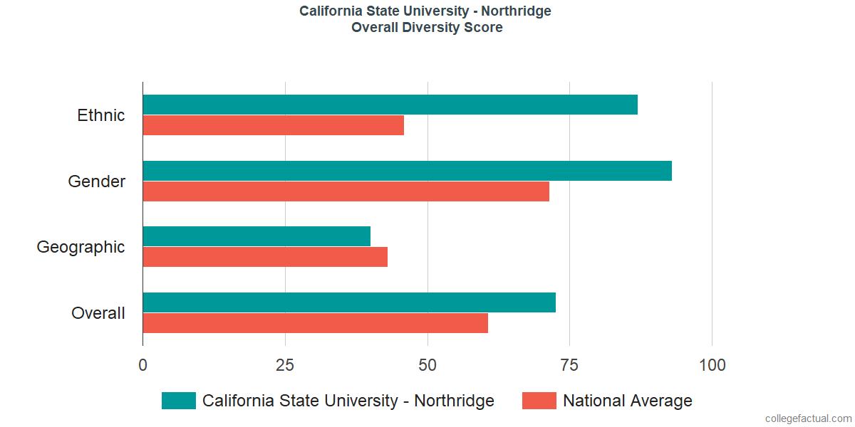 Overall Diversity at California State University - Northridge