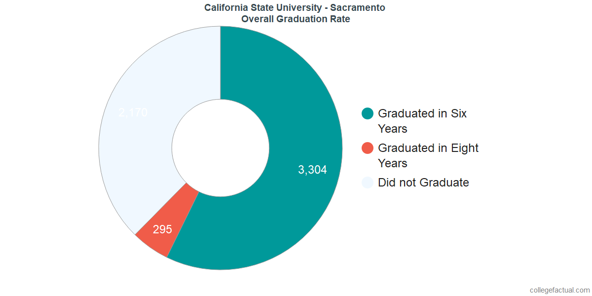 California State University - SacramentoUndergraduate Graduation Rate