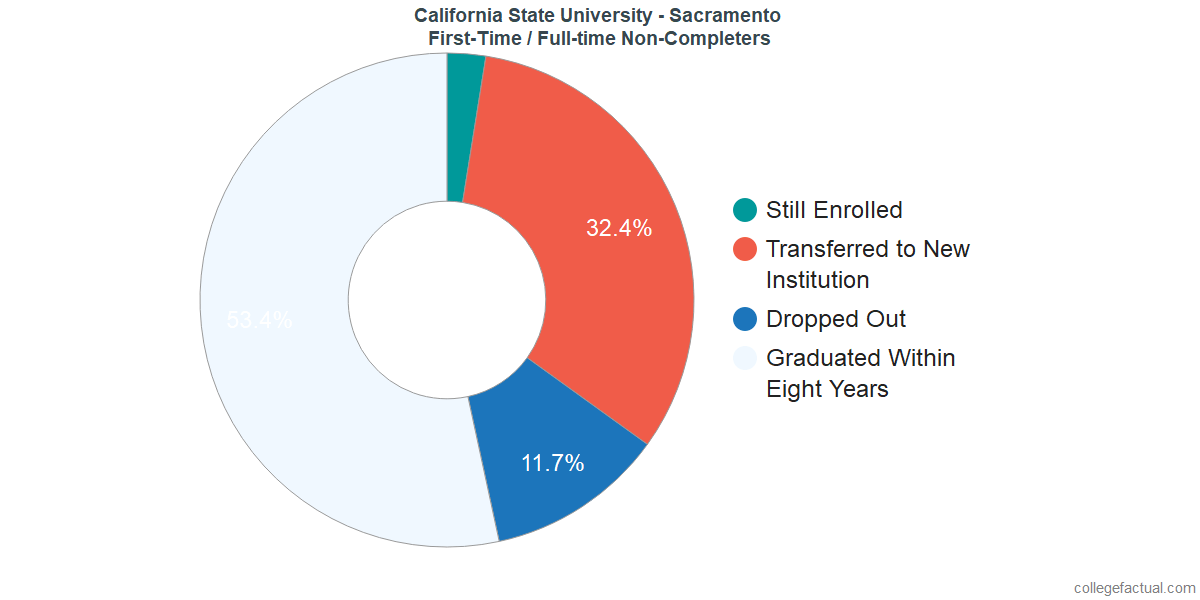 Non-completion rates for first-time / full-time students at California State University - Sacramento