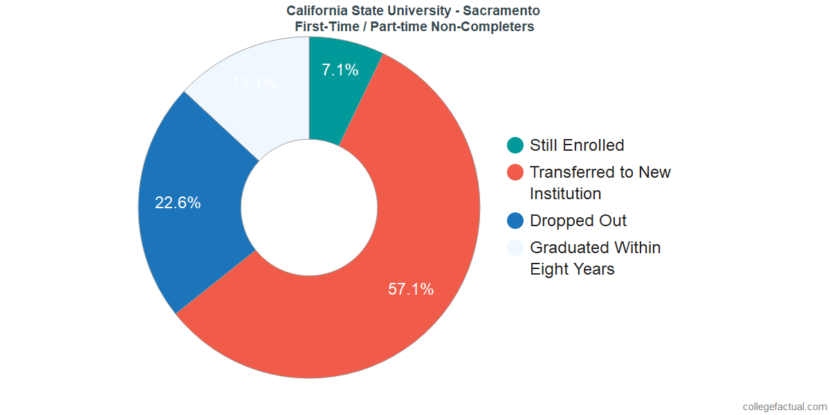 Non-completion rates for first-time / part-time students at California State University - Sacramento