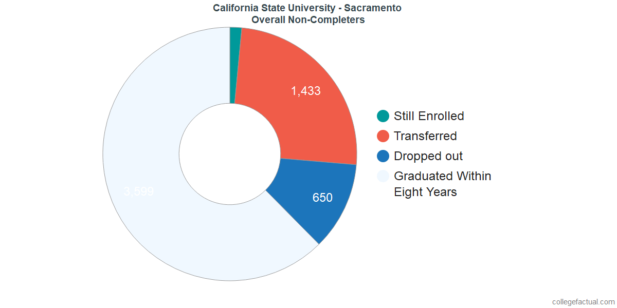 dropouts & other students who failed to graduate from California State University - Sacramento