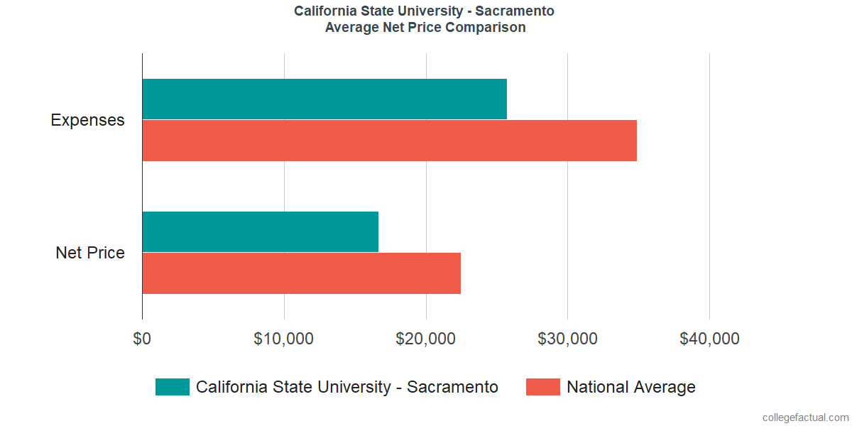 Net Price Comparisons at California State University - Sacramento