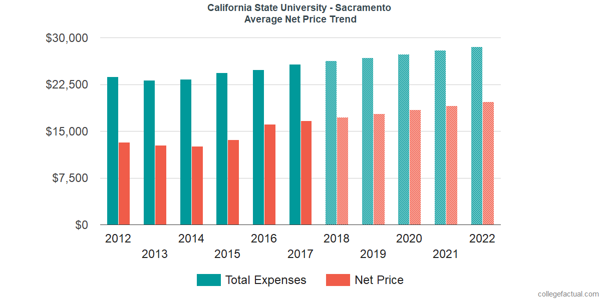 Average Net Price at California State University - Sacramento