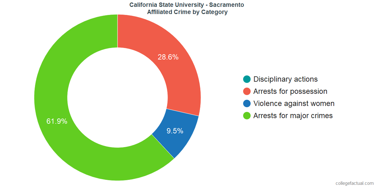 Off-Campus (affiliated) Crime and Safety Incidents at California State University - Sacramento by Category