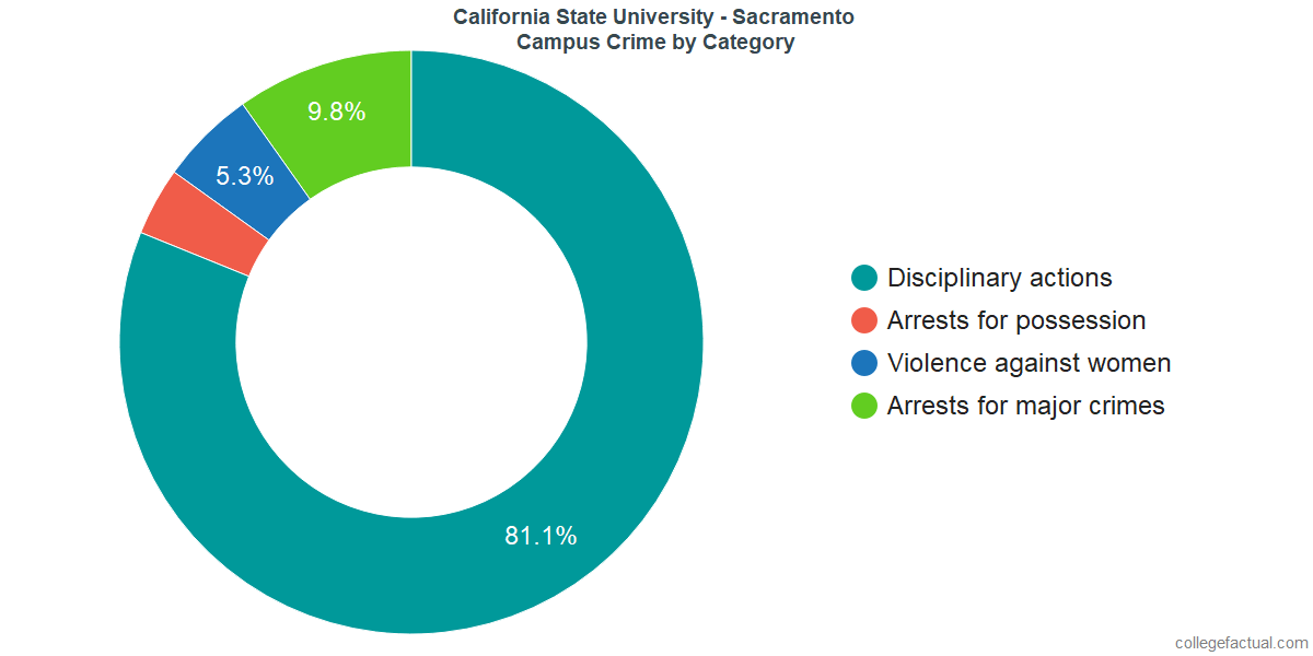On-Campus Crime and Safety Incidents at California State University - Sacramento by Category