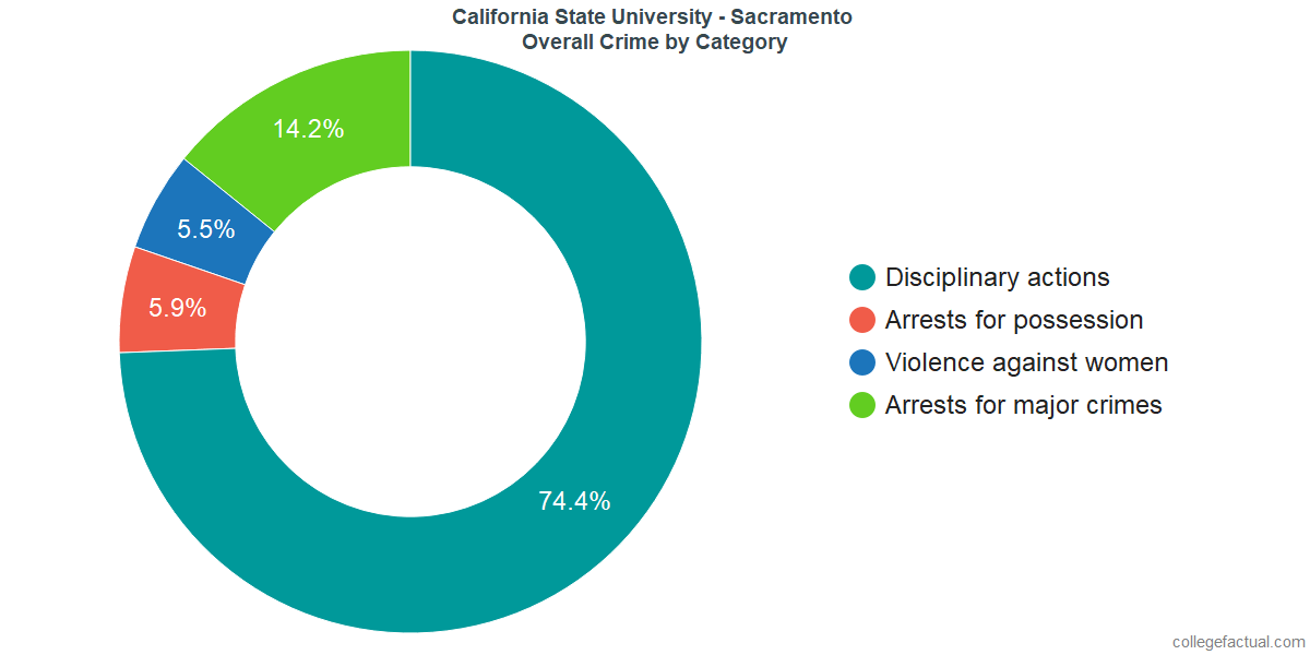 Overall Crime and Safety Incidents at California State University - Sacramento by Category