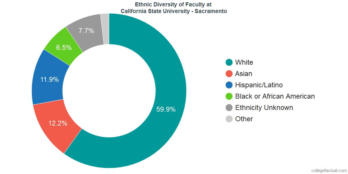 Ethnic Diversity of Faculty at California State University - Sacramento