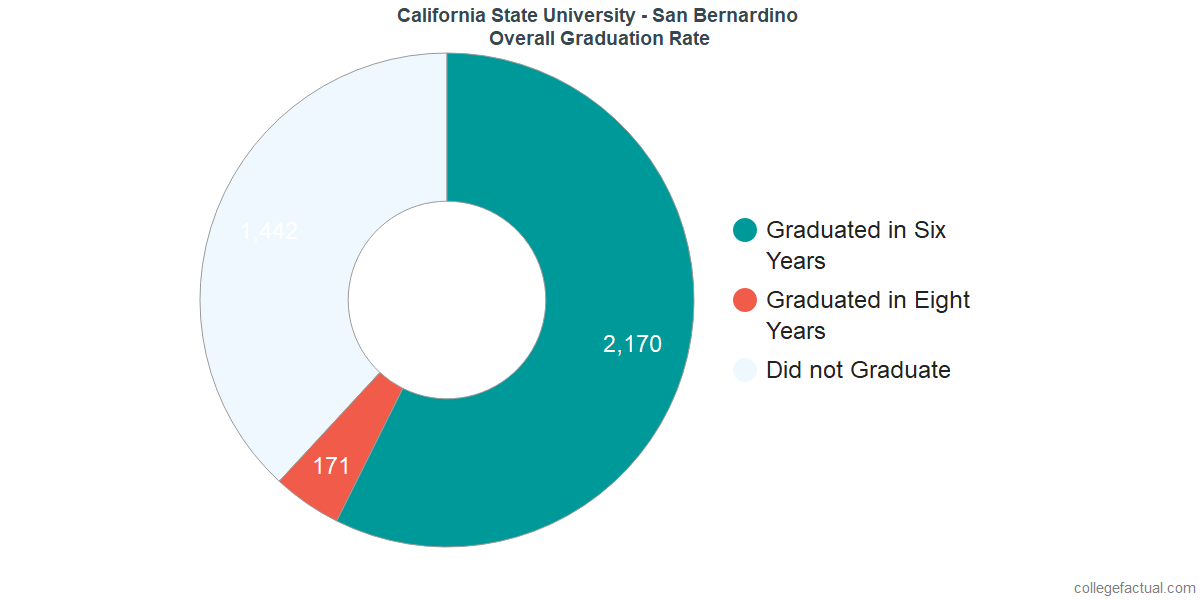 Undergraduate Graduation Rate at California State University - San Bernardino