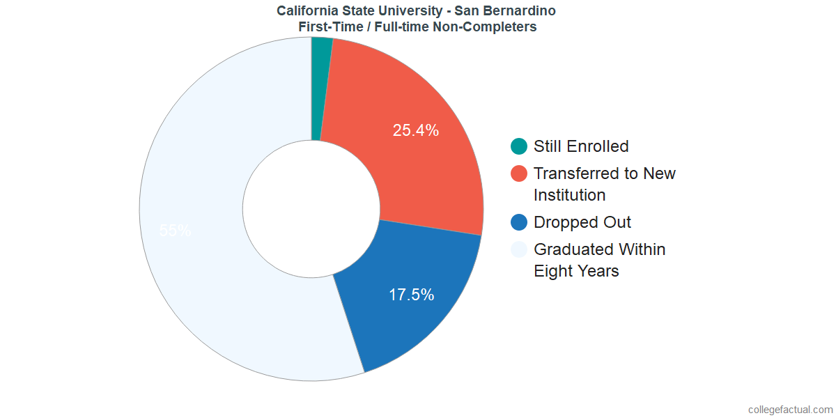 Non-completion rates for first-time / full-time students at California State University - San Bernardino