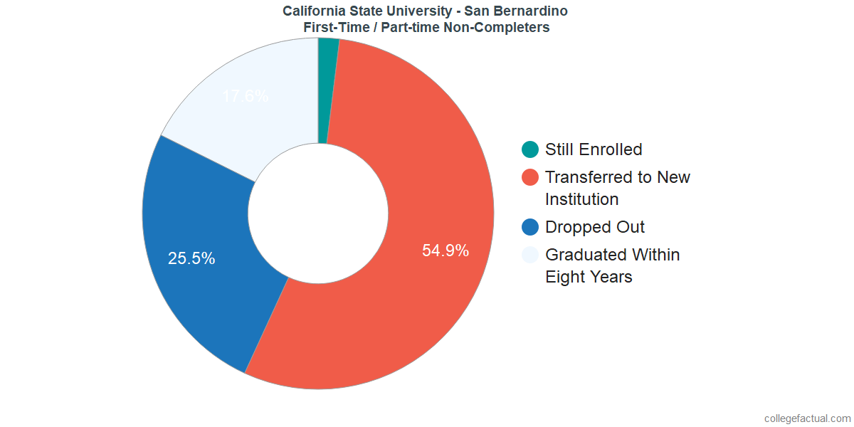 Non-completion rates for first-time / part-time students at California State University - San Bernardino