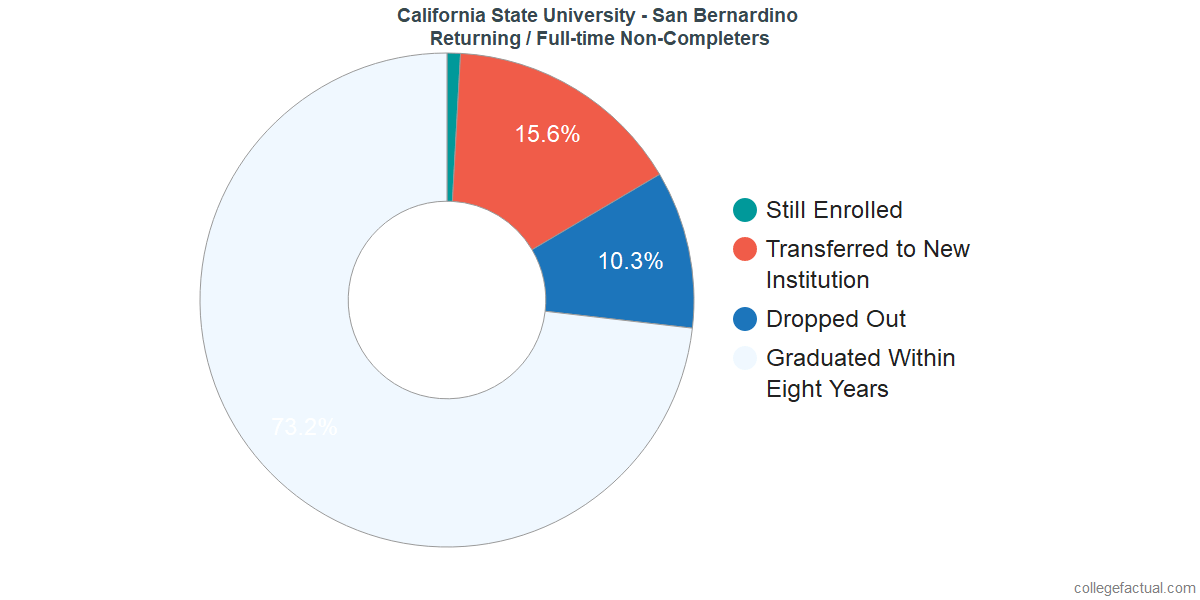 Non-completion rates for returning / full-time students at California State University - San Bernardino
