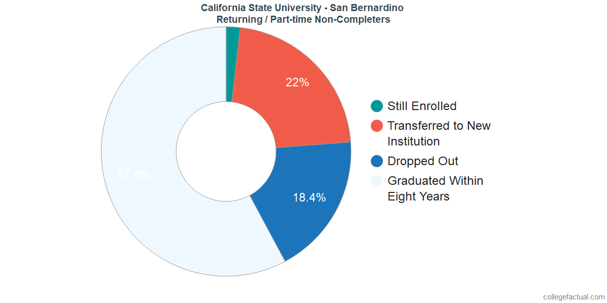 Non-completion rates for returning / part-time students at California State University - San Bernardino