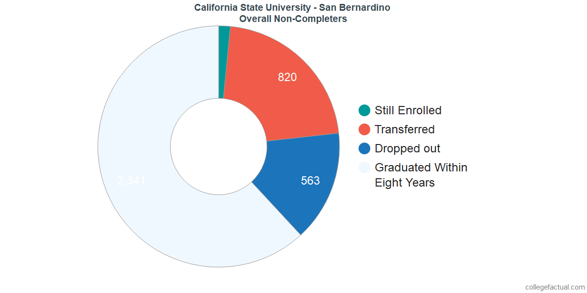 outcomes for students who failed to graduate from California State University - San Bernardino