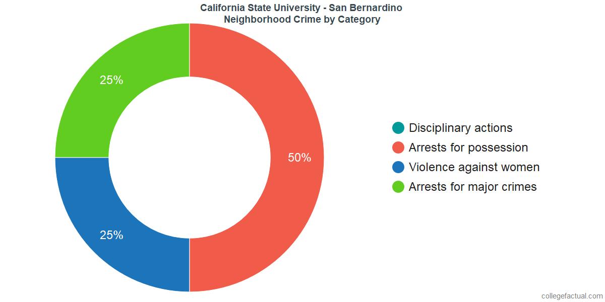 San Bernardino Neighborhood Crime and Safety Incidents at California State University - San Bernardino by Category