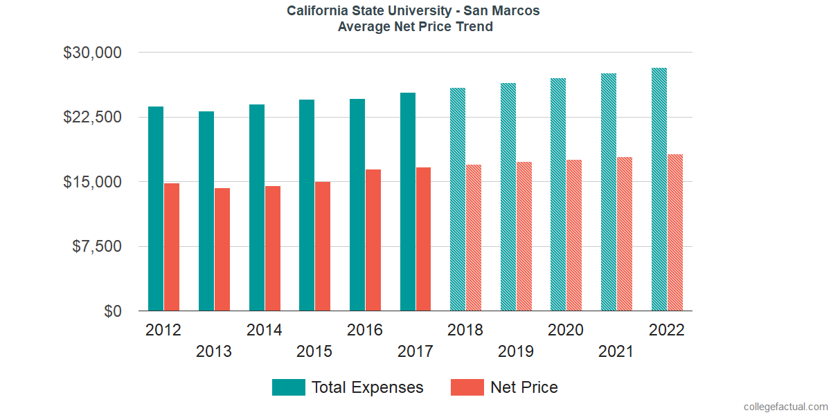 Average Net Price at California State University - San Marcos