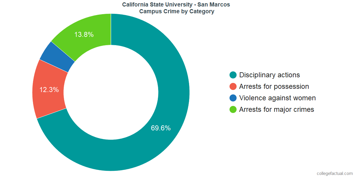 On-Campus Crime and Safety Incidents at California State University - San Marcos by Category