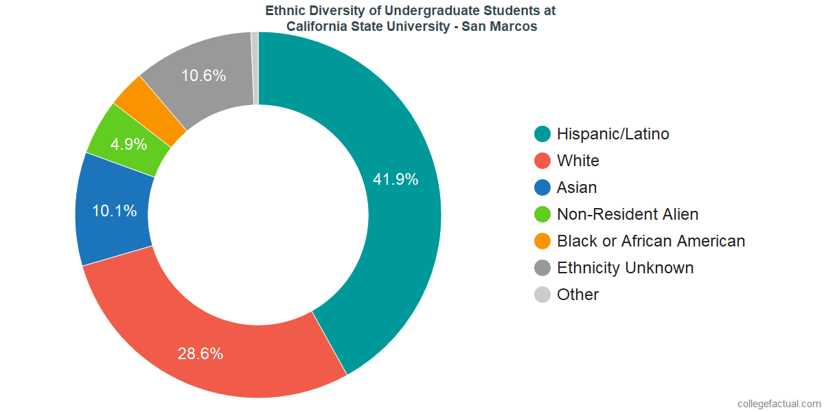 Ethnic Diversity of Undergraduates at California State University - San Marcos