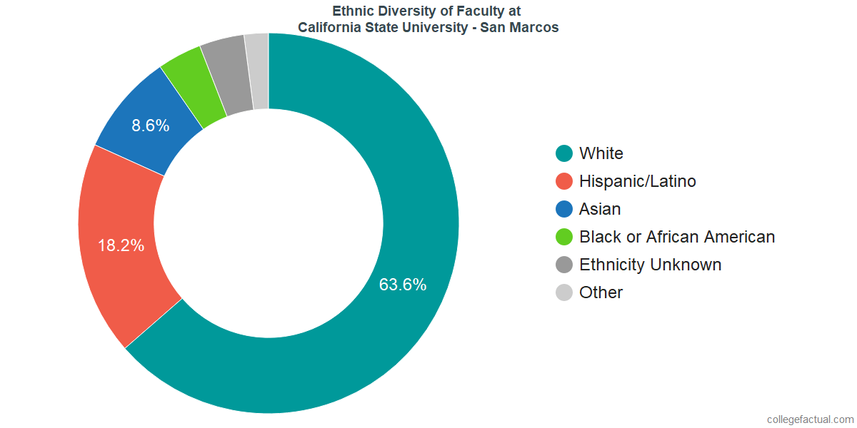 Ethnic Diversity of Faculty at California State University - San Marcos