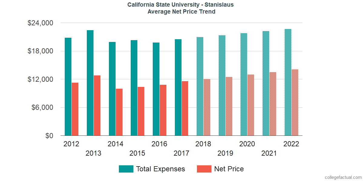 Average Net Price at California State University - Stanislaus