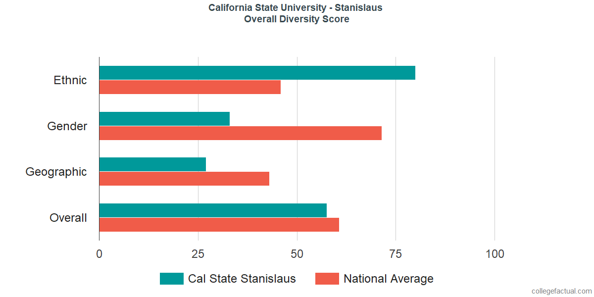 Overall Diversity at California State University - Stanislaus