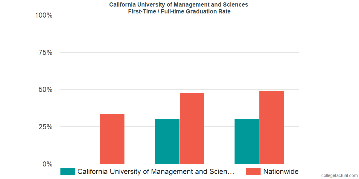Graduation rates for first-time / full-time students at California University of Management and Sciences