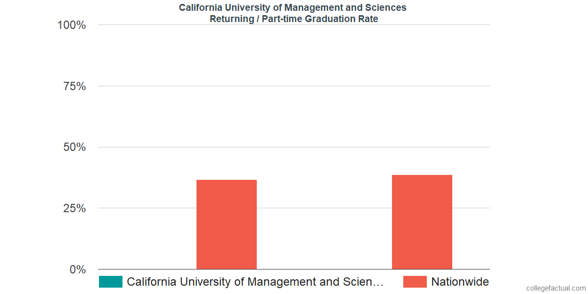 Graduation rates for returning / part-time students at California University of Management and Sciences